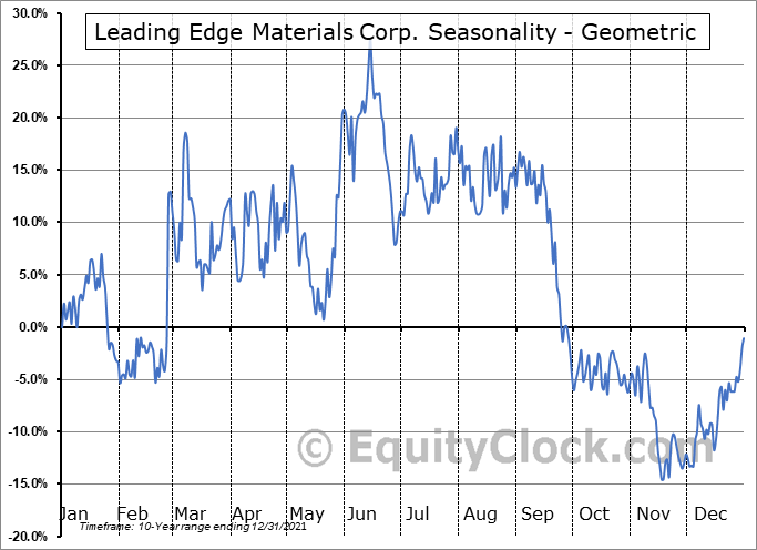 Leading Edge Materials Corp. (TSXV:LEM.V) Seasonality