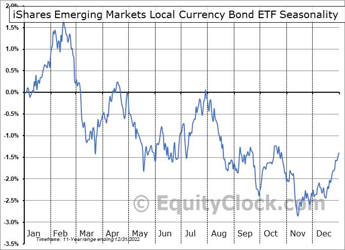 iShares Emerging Markets Local Currency Bond ETF (AMEX:LEMB) Seasonality
