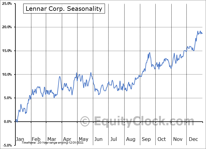 Lennar Corporation Seasonal Chart