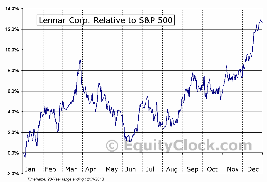 LEN Relative to the S&P 500