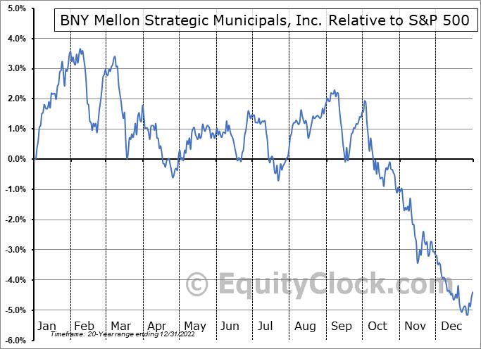 LEO Relative to the S&P 500