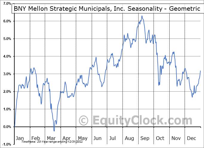 Dreyfus Strategic Municipal Fund, Inc. (NYSE:LEO) Seasonality