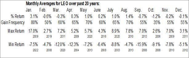 Monthly Seasonal Dreyfus Strategic Municipal Fund, Inc. (NYSE:LEO)