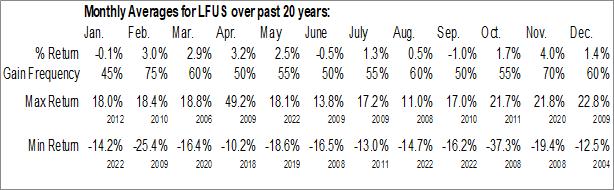 Monthly Seasonal Littelfuse, Inc. (NASD:LFUS)