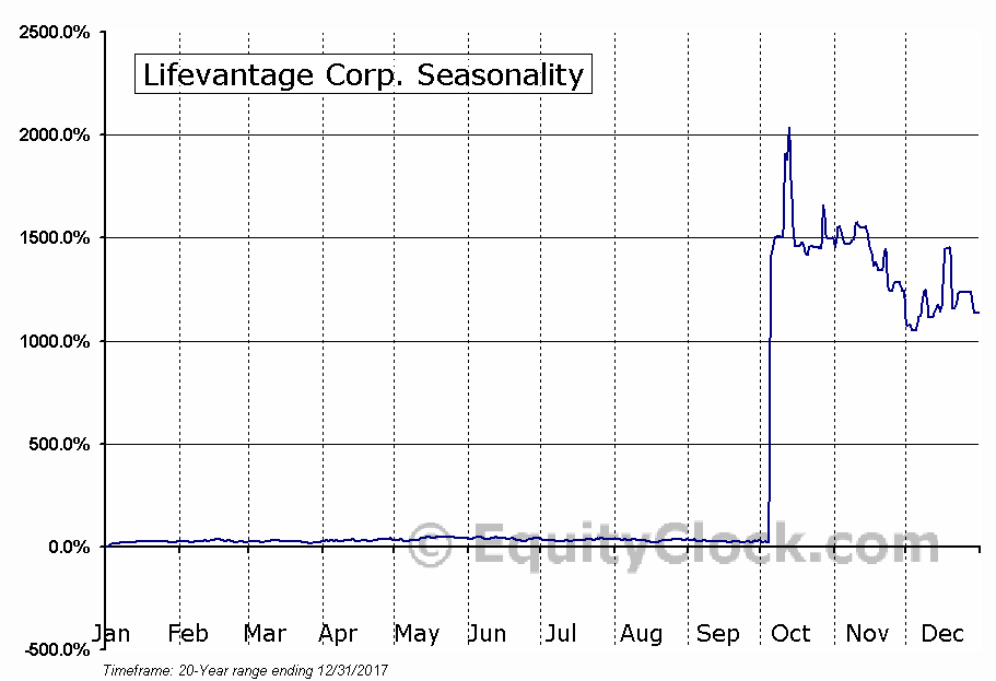 Lifevantage Corporation (LFVN) Seasonal Chart