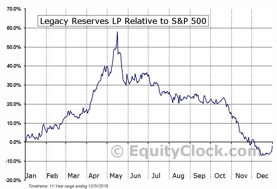 LGCY Relative to the S&P 500