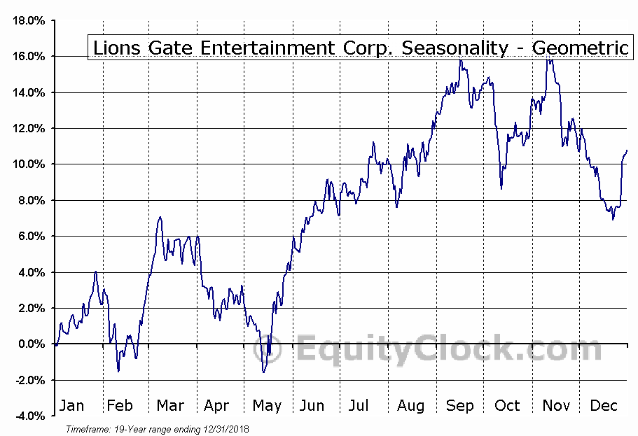 Lions Gate Entertainment Corp. (NYSE:LGF/A) Seasonality