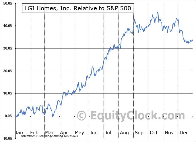LGIH Relative to the S&P 500