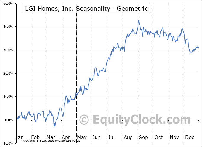 LGI Homes, Inc. (NASD:LGIH) Seasonality