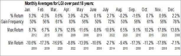 Monthly Seasonal Lazard Global Total Return & Income Fund Inc. (NYSE:LGI)