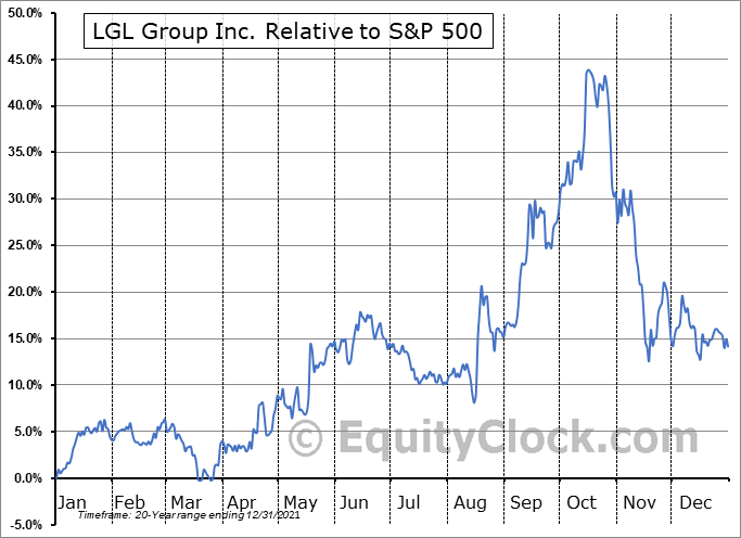 LGL Relative to the S&P 500