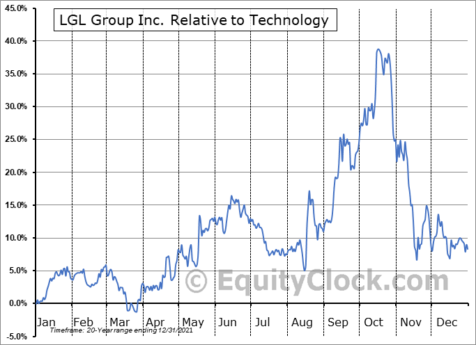 LGL Relative to the Sector