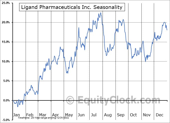 Ligand Pharmaceuticals Incorporated Seasonal Chart