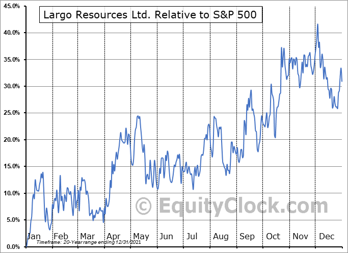 LGO.TO Relative to the S&P 500