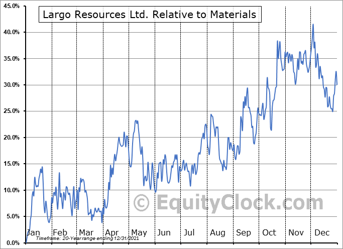 LGO.TO Relative to the Sector