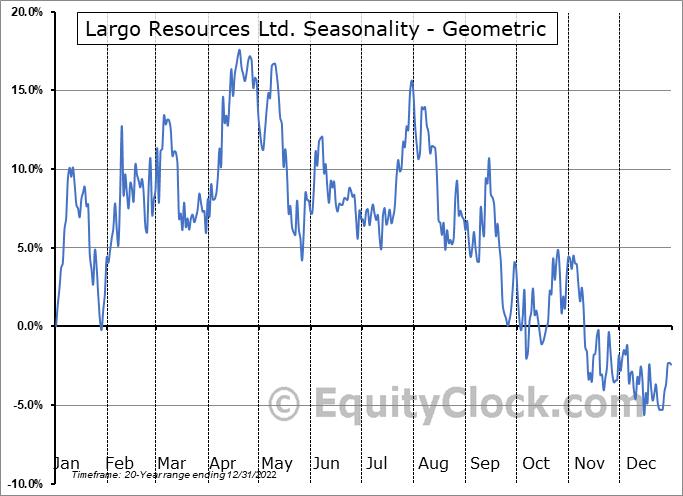 Largo Resources Ltd. (TSE:LGO.TO) Seasonality