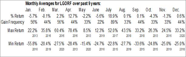 Monthly Seasonal Largo Resources Ltd. (OTCMKT:LGORF)