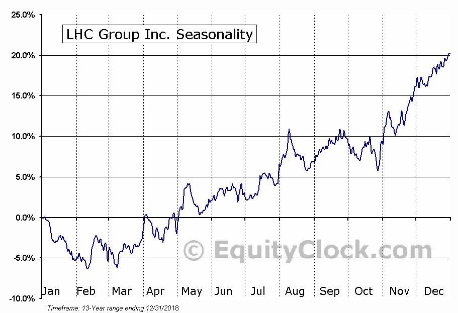 LHC Group Seasonal Chart