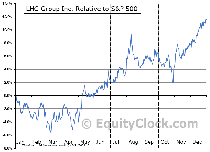 LHCG Relative to the S&P 500