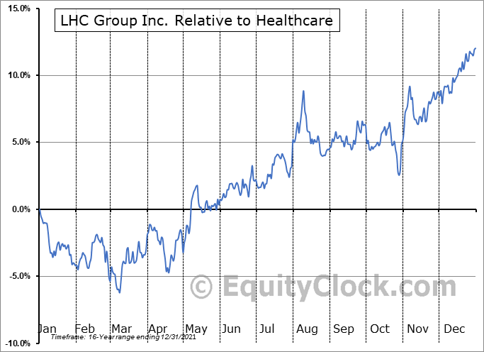 LHCG Relative to the Sector