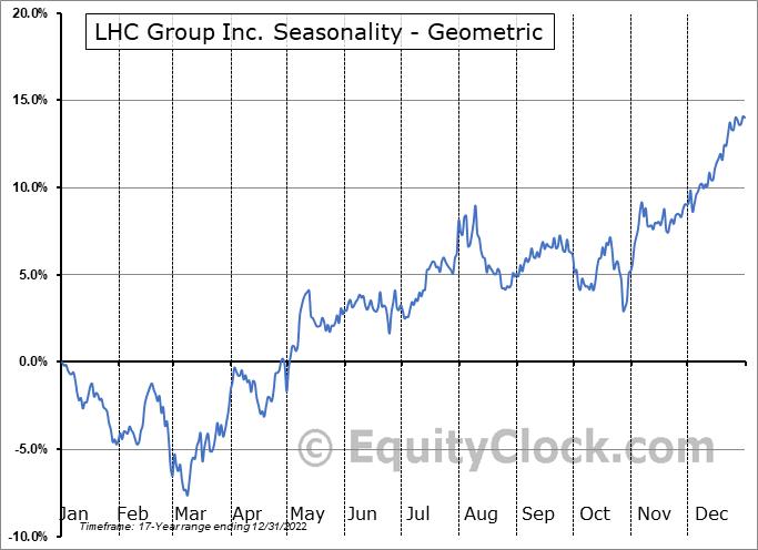 LHC Group Inc. (NASD:LHCG) Seasonality