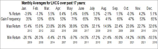 Monthly Seasonal LHC Group Inc. (NASD:LHCG)
