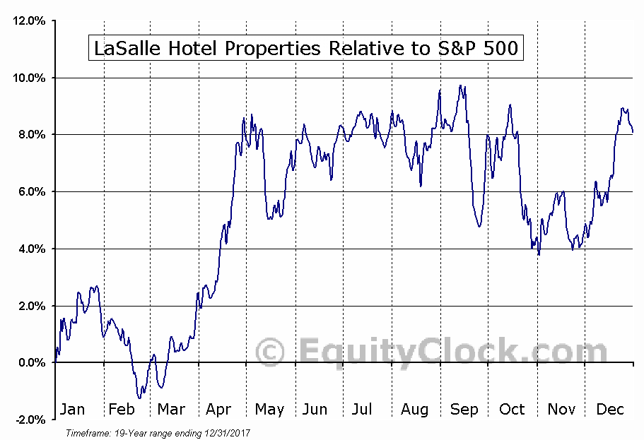 LHO Relative to the S&P 500