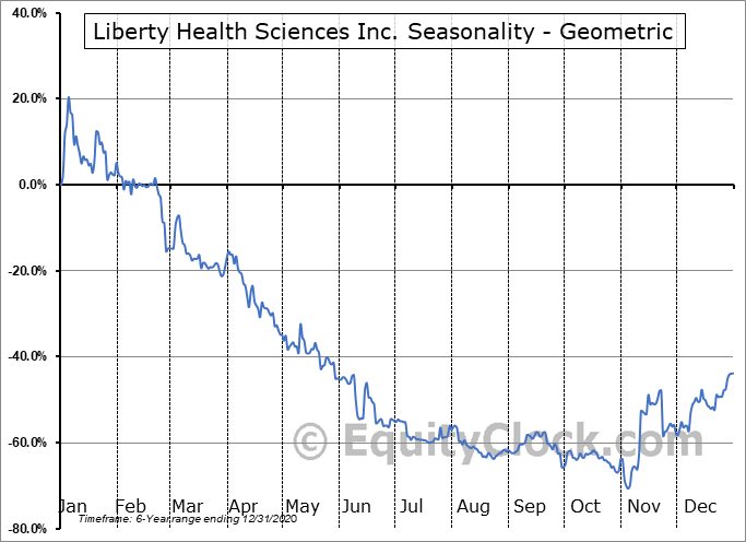Liberty Health Sciences Inc. (OTCMKT:LHSIF) Seasonality