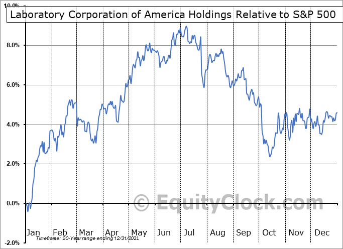 LH Relative to the S&P 500
