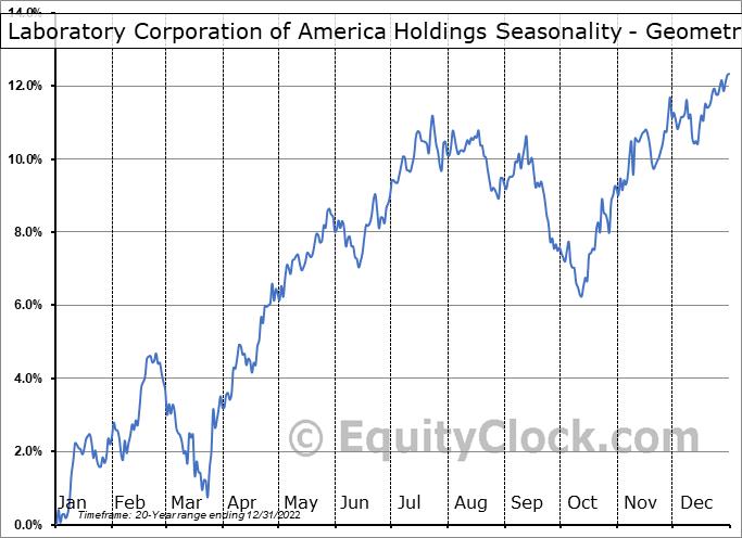 Laboratory Corporation of America Holdings (NYSE:LH) Seasonality