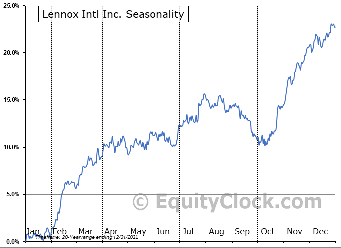 Lennox International, Inc. Seasonal Chart