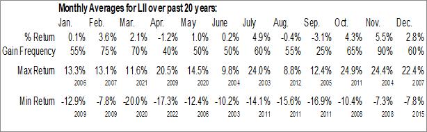 Monthly Seasonal Lennox Intl Inc. (NYSE:LII)