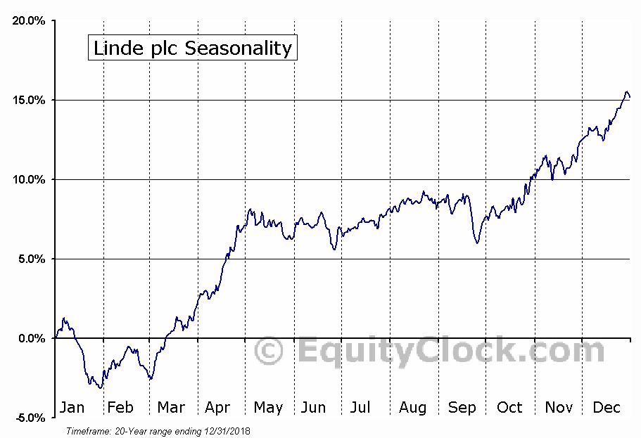 Linde plc (LIN) Seasonal Chart