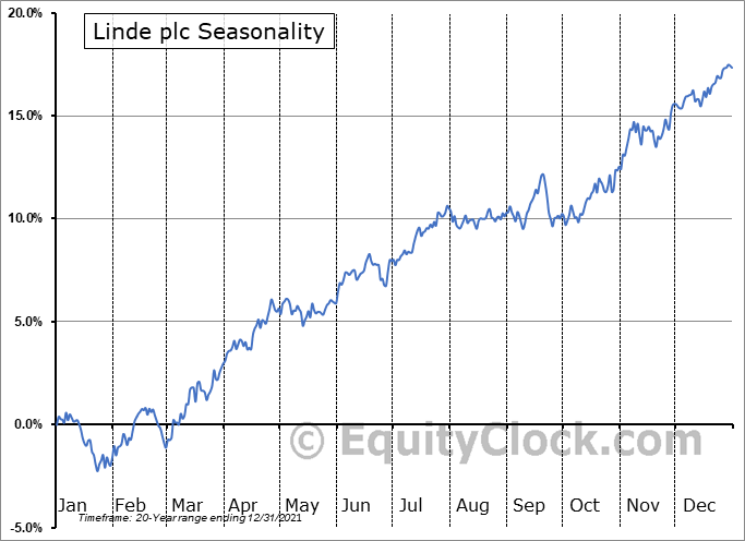 Linde plc Seasonal Chart