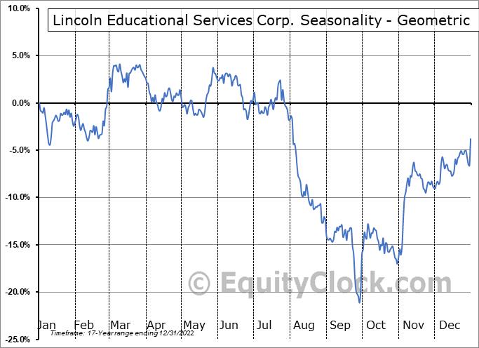 Lincoln Educational Services Corp. (NASD:LINC) Seasonality