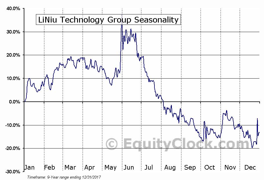 LiNiu Technology Group (NASD:LINU) Seasonality