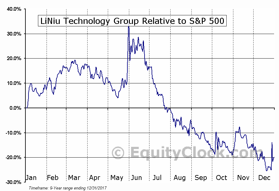 LINU Relative to the S&P 500