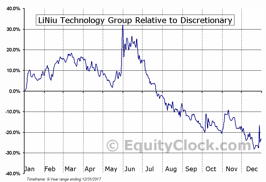 LINU Relative to the Sector