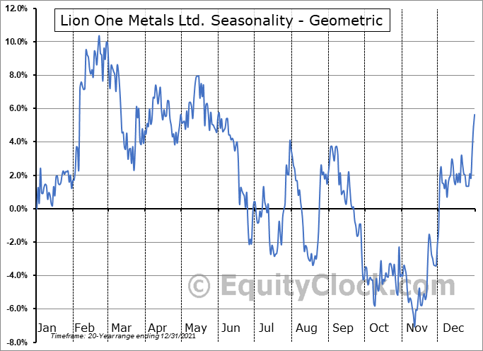Lion One Metals Ltd. (TSXV:LIO.V) Seasonality
