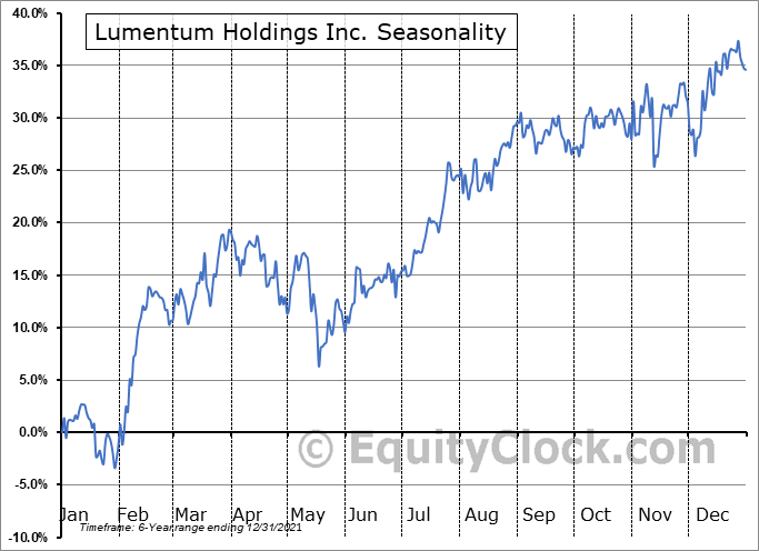 Lumentum Holdings Inc. Seasonal Chart