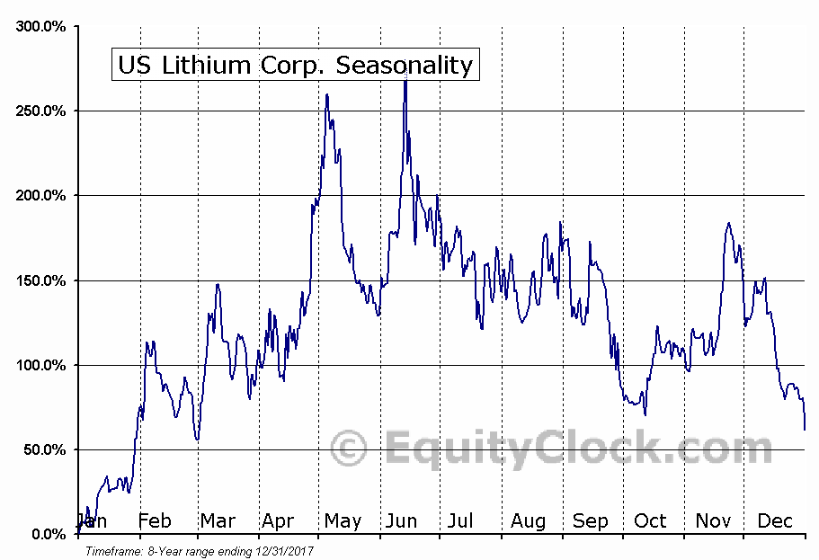 US Lithium Corp. (OTCMKT:LITHD) Seasonality