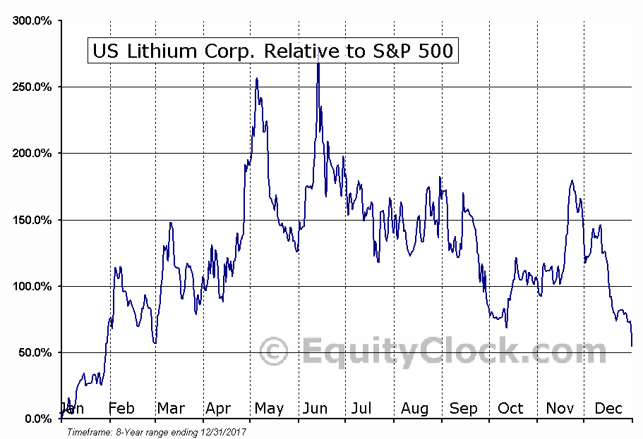 LITHD Relative to the S&P 500