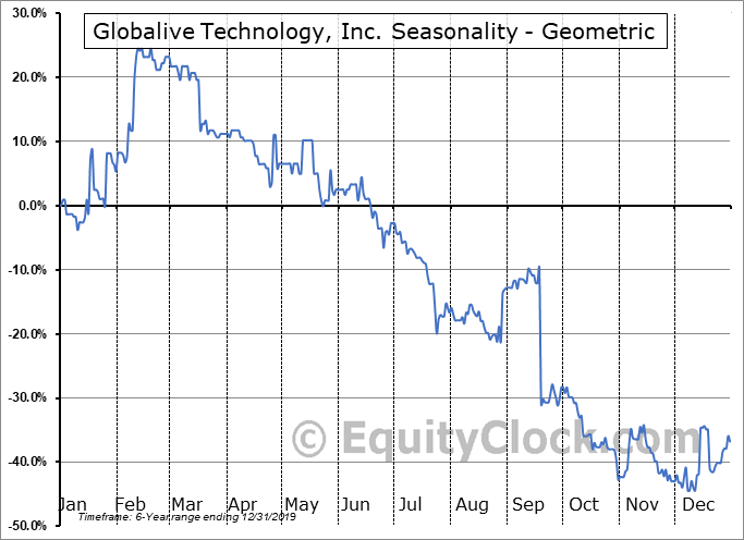 Globalive Technology, Inc. (TSXV:LIVE.V) Seasonality