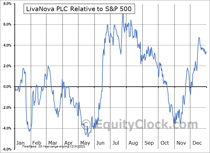LIVN Relative to the S&P 500