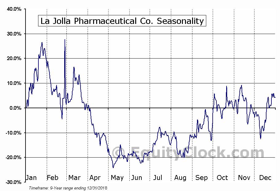 La Jolla Pharmaceutical Company (LJPC) Seasonal Chart