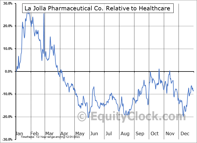 LJPC Relative to the Sector