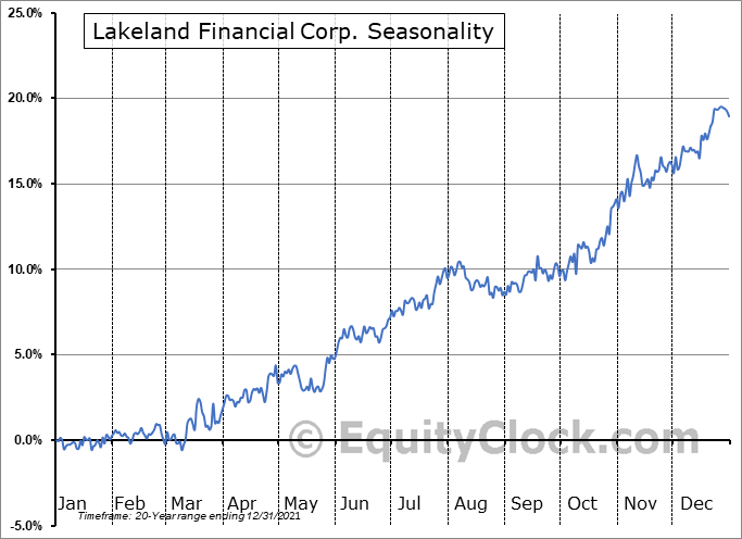 Lakeland Financial Corporation Seasonal Chart