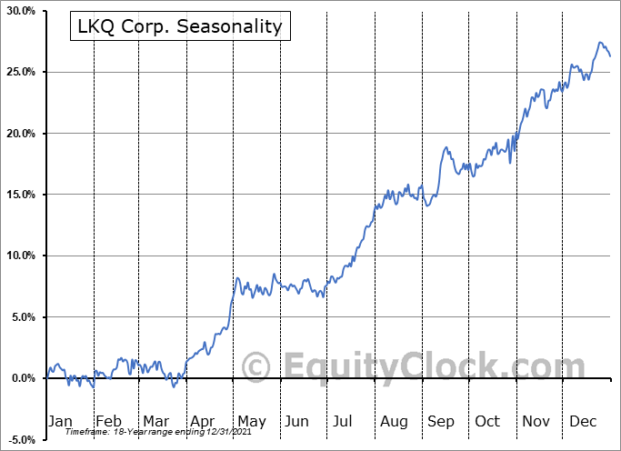 LKQ Corporation Seasonal Chart