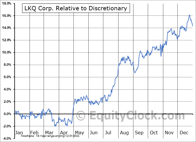 LKQ Relative to the Sector