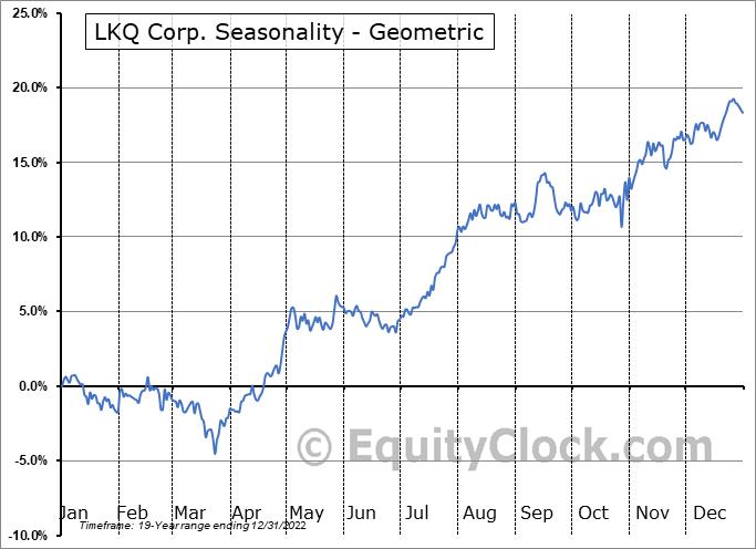 LKQ Corp. (NASD:LKQ) Seasonality